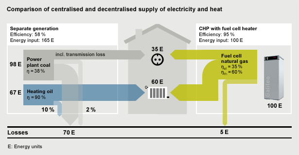Comparison of a centralised and decentralised supply of electricity and heat